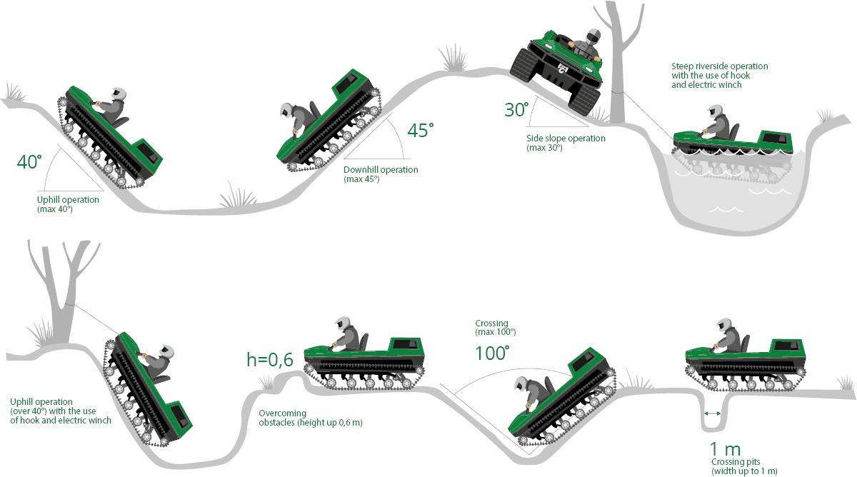 Tinger Track Passability